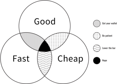 Venn diagram with three circles overlapping in a small section in the middle. Left circle labeled fast,top circle labeled good, right circle labeled cheap. Additonal information references shading where good and fast overlap to say get your wallet. Where good and cheap overlap to say be patient. Where fast and cheap overlap to say lower the bar. And where all three over lap to say nope.