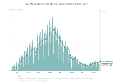 Bar graph showing vaccinations by day